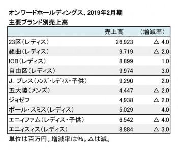 2019年2月期 ブランド別売上高(表2)