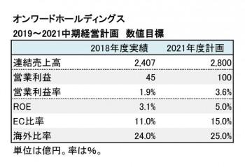 2019~2021中期経営計画 数値目標一覧(表3)