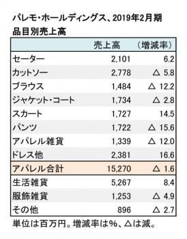 2019年2月期 品目別売上高(表2)