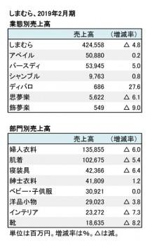 2019年2月期 業態別・部門別売上高(表2)