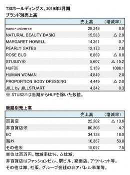 2019年2月期 ブランド別・販路別売上高(表2)