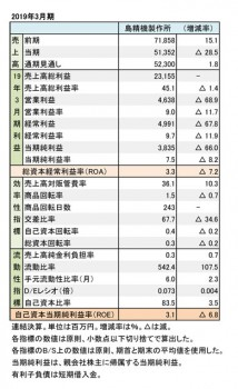 2019年3月期 財務数値一覧(表1)