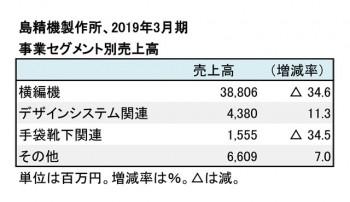 2019年3月期 事業別売上高(表2)