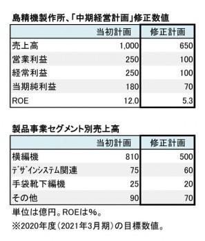 「中期経営計画」 修正数値(表3)
