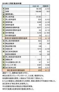 2019年11月期 第2四半期 財務数値一覧(表1)