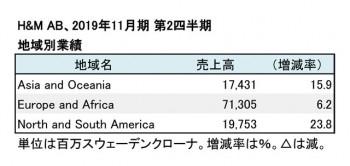 2019年11月期 第2四半期 地域別売上高(表2)