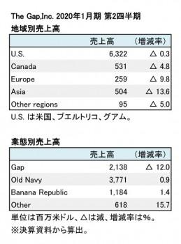 2020年1月期 第2四半期 部門別売上高(表2)