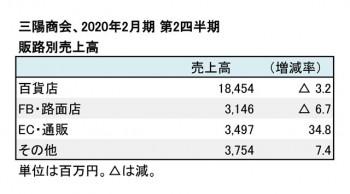 2020年2月期 第2四半期 販路別売上高(表2)