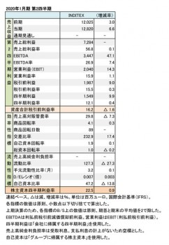 2020年1月期 第2四半期 財務数値一覧(表1)