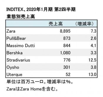2020年1月期 第2四半期 業態別売上高(表2)