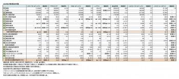 2020年2月期 第2四半期 財務数値一覧(表1)