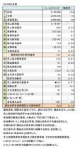2019年8月期 財務数値一覧(表1)