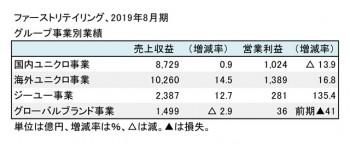 2019年8月期 グループ事業別業績(表2)