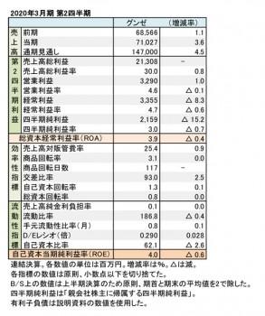2020年3月期 第2四半期 財務数値一覧(表1)