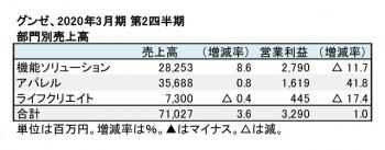 2020年3月期 第2四半期 部門別売上高(表2)