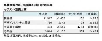 2020年3月期 第2四半期 セグメント売上高(表2)