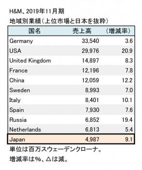 H&M AB、2019年11月期 国別売上高(表2)