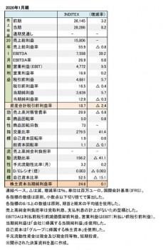 インディテックス社、2020年1月期 財務数値一覧(表1)