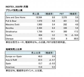 インディテックス社、2020年1月期 ブランド別・地域別売上高(表2)