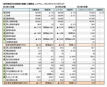 【参考資料】旧決算期の実績 (三陽商会、レナウン、バロックジャパンリミテッド)(表2)