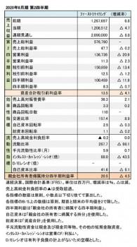 2020年8月期 第2四半期 財務数値一覧(表1)