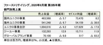 2020年8月期 第2四半期 部門別業績(表2)