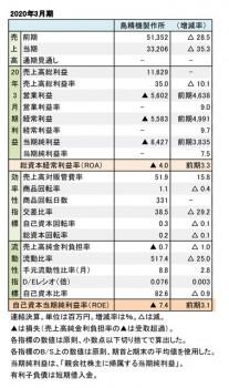 島精機製作所、 2020年3月期 財務数値一覧(表1)