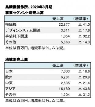 島精機製作所、 2020年3月期 事業別売上高(表2)