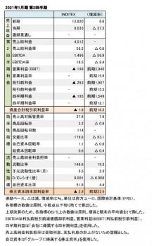 2021年1月期第2四半期 財務数値一覧(表1)