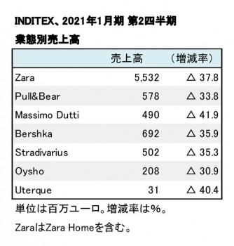 2021年1月期第2四半期 業態別売上高(表2)