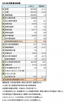 2021年2月期 第2四半期 財務数値一覧(表1)