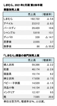 2021年2月期 第2四半期 部門別売上高(表2)