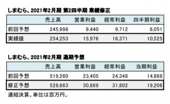 2021年2月期 通期業績修正(表3)