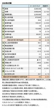 ファーストリテイリング、2020年8月期 財務数値一覧(表1)