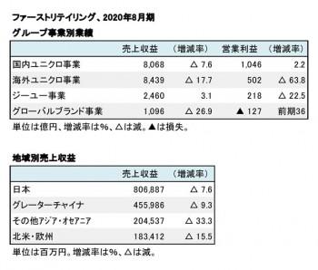 ファーストリテイリング、2020年8月期 グループ事業別・地域別業績(表2)