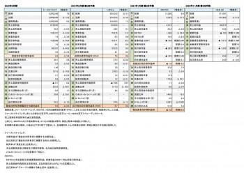 主要アパレルSPA4社 財務数値一覧(表3)