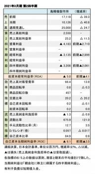 2021年3月期 第2四半期 財務数値一覧(表1)