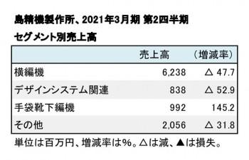 2021年3月期 第2四半期 セグメント売上高(表2)