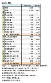 THE GAP,INC. 2020年1月期 財務数値一覧(表1)