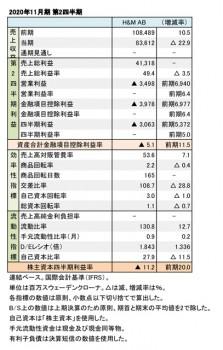 2020年11月期 第2四半期 財務数値一覧(表1)