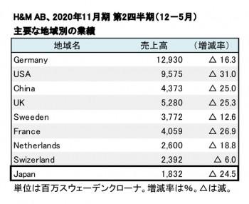 2020年11月期 第2四半期 地域別売上高(表2)
