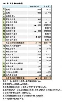 The Gap,Inc. 2021年1月期 第2四半期 財務数値一覧(表1)