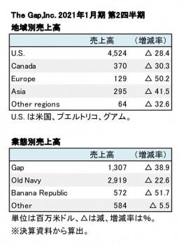 The Gap,Inc. 2021年1月期 第2四半期 部門別売上高(表2)