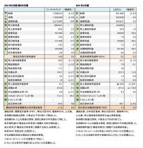 ファーストリテイリング、第2四半期;しまむら、本決算 財務数値一覧(表1)