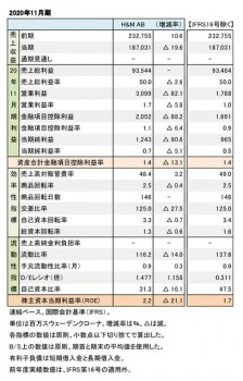 H&M AB、2020年11月期 財務数値一覧(表1)