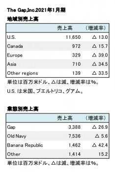 2021年1月期 地域別・業態別別売上高(表2)