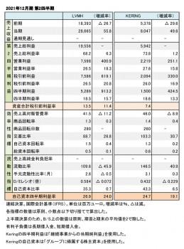 上場ラグジュアリーブランド企業2社、 2021年12月期 第2四半期まとめ(表1)