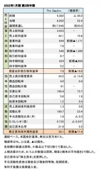 The Gap,Inc. 2022年1月期 第2四半期 財務数値一覧(表1)