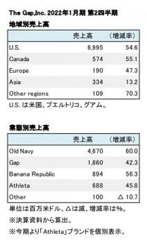 The Gap,Inc. 2022年1月期 第2四半期 部門別・ブランド別売上高(表2)