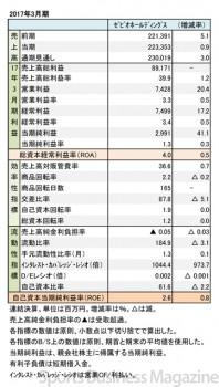 ゼビオ、2017年3月期 財務諸表(表1)